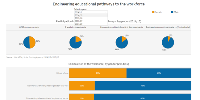 Interactive dashboards now available: Gender disparity in engineering